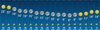 La météo à Chécy